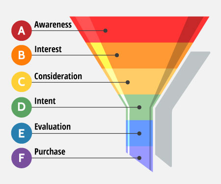 internet_sales_funnel_01